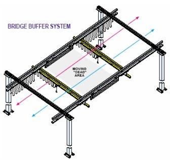 bridge buffer