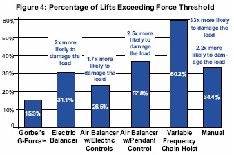 figure 4: Lifts exceeding force threshhold