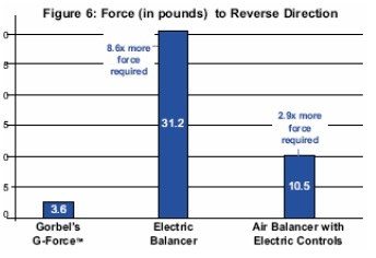 figure 6: Force to Reverse Direction