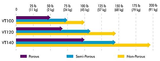 Lifting capacity chart