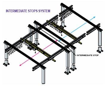 intermediate stops