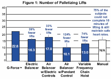 figure 1: number of palletizing lifts