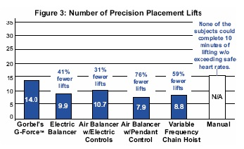 figure 3: Precision placement lifts