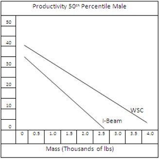 Productivity results in men