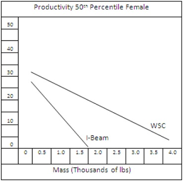 Productivity results in women
