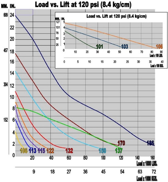Load vs Lift
