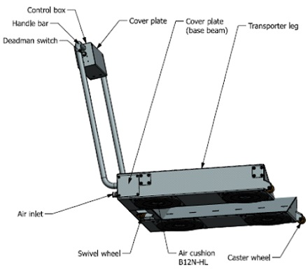 This diagram shows the parts of the roll mover.